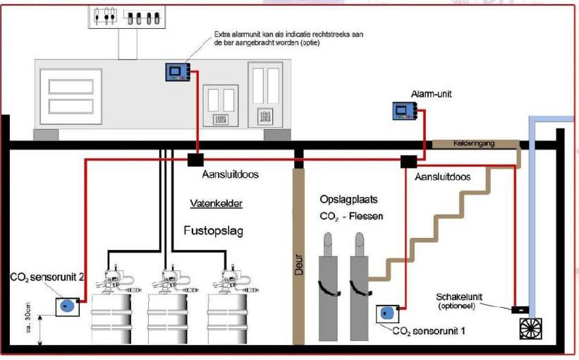 CO2 melder plaatsen